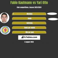 Fabio Kaufmann vs Yari Otto h2h player stats