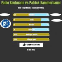 Fabio Kaufmann vs Patrick Kammerbauer h2h player stats