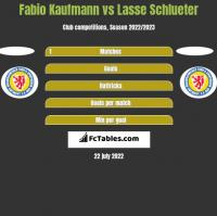 Fabio Kaufmann vs Lasse Schlueter h2h player stats