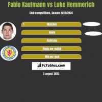 Fabio Kaufmann vs Luke Hemmerich h2h player stats
