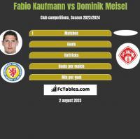 Fabio Kaufmann vs Dominik Meisel h2h player stats