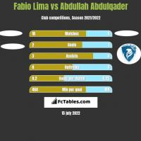 Fabio Lima vs Abdullah Abdulqader h2h player stats