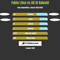 Fabio Lima vs Ali Al Balushi h2h player stats