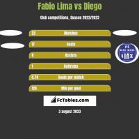 Fabio Lima vs Diego h2h player stats