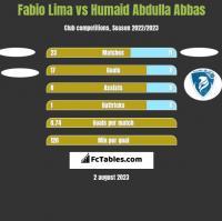 Fabio Lima vs Humaid Abdulla Abbas h2h player stats