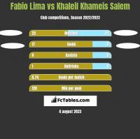 Fabio Lima vs Khaleil Khameis Salem h2h player stats