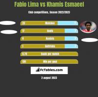 Fabio Lima vs Khamis Esmaeel h2h player stats
