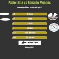 Fabio Lima vs Ronaldo Mendes h2h player stats