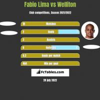Fabio Lima vs Welliton h2h player stats