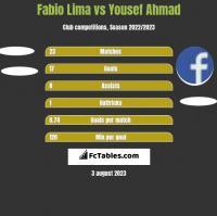 Fabio Lima vs Yousef Ahmad h2h player stats