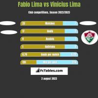 Fabio Lima vs Vinicius Lima h2h player stats