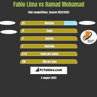 Fabio Lima vs Hamad Mohamad h2h player stats