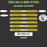 Fabio Lima vs Bader Al Attas h2h player stats