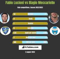 Fabio Lucioni vs Biagio Meccariello h2h player stats