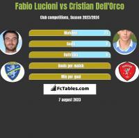 Fabio Lucioni vs Cristian Dell'Orco h2h player stats