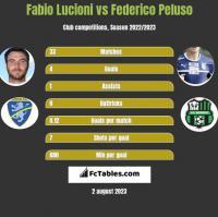 Fabio Lucioni vs Federico Peluso h2h player stats
