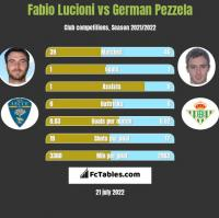 Fabio Lucioni vs German Pezzela h2h player stats