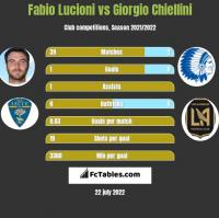 Fabio Lucioni vs Giorgio Chiellini h2h player stats