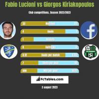 Fabio Lucioni vs Giorgos Kiriakopoulos h2h player stats