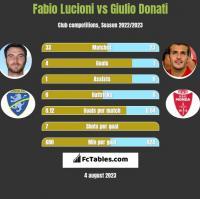 Fabio Lucioni vs Giulio Donati h2h player stats