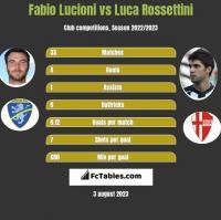 Fabio Lucioni vs Luca Rossettini h2h player stats