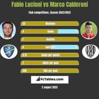 Fabio Lucioni vs Marco Calderoni h2h player stats