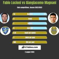 Fabio Lucioni vs Giangiacomo Magnani h2h player stats