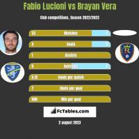 Fabio Lucioni vs Brayan Vera h2h player stats