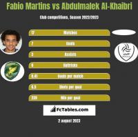 Fabio Martins vs Abdulmalek Al-Khaibri h2h player stats