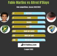 Fabio Martins vs Alfred N'Diaye h2h player stats