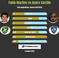 Fabio Martins vs Andre Carrillo h2h player stats