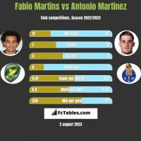 Fabio Martins vs Antonio Martinez h2h player stats