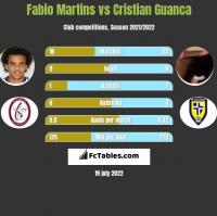 Fabio Martins vs Cristian Guanca h2h player stats