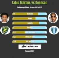 Fabio Martins vs Denilson h2h player stats
