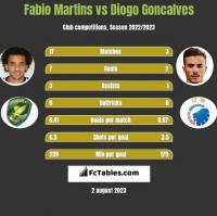 Fabio Martins vs Diogo Goncalves h2h player stats