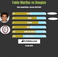 Fabio Martins vs Douglas h2h player stats