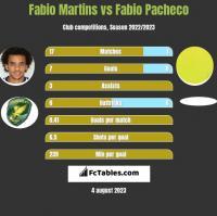 Fabio Martins vs Fabio Pacheco h2h player stats