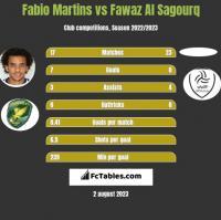 Fabio Martins vs Fawaz Al Sagourq h2h player stats