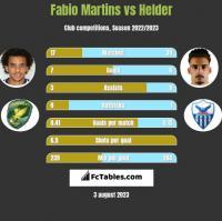Fabio Martins vs Helder h2h player stats