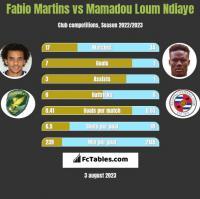 Fabio Martins vs Mamadou Loum Ndiaye h2h player stats