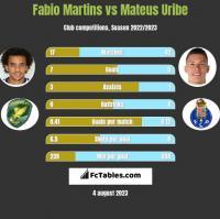 Fabio Martins vs Mateus Uribe h2h player stats