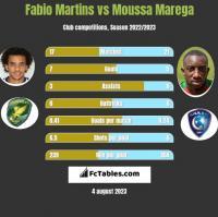 Fabio Martins vs Moussa Marega h2h player stats