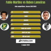 Fabio Martins vs Ruben Lameiras h2h player stats