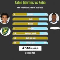 Fabio Martins vs Seba h2h player stats
