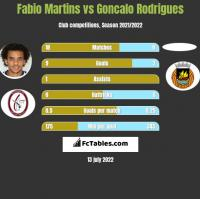 Fabio Martins vs Goncalo Rodrigues h2h player stats