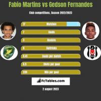 Fabio Martins vs Gedson Fernandes h2h player stats