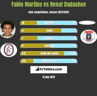 Fabio Martins vs Renat Dadashov h2h player stats