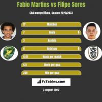 Fabio Martins vs Filipe Sores h2h player stats