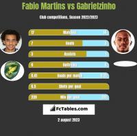 Fabio Martins vs Gabrielzinho h2h player stats
