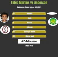 Fabio Martins vs Anderson h2h player stats